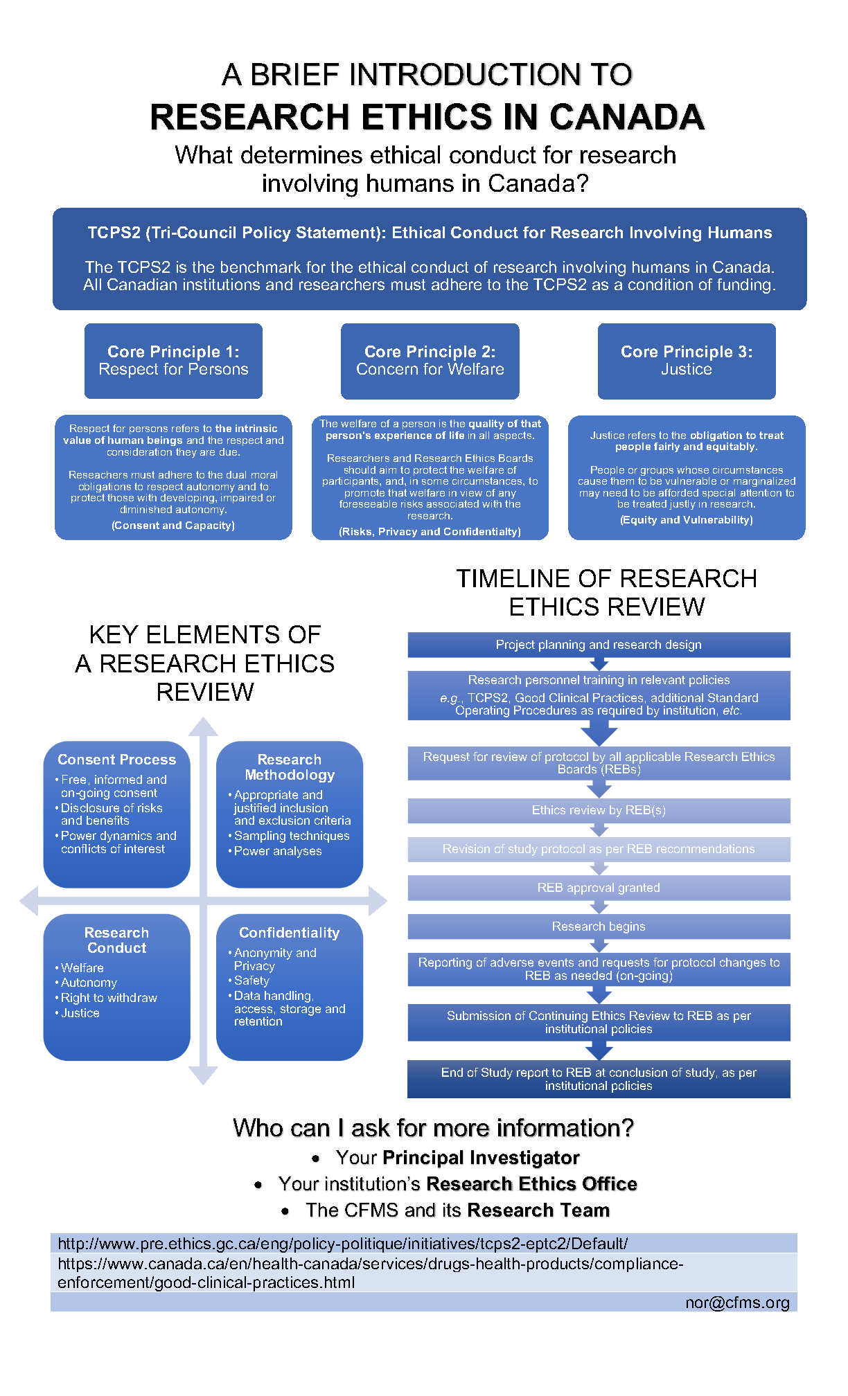 Download Research Ethics Infographic