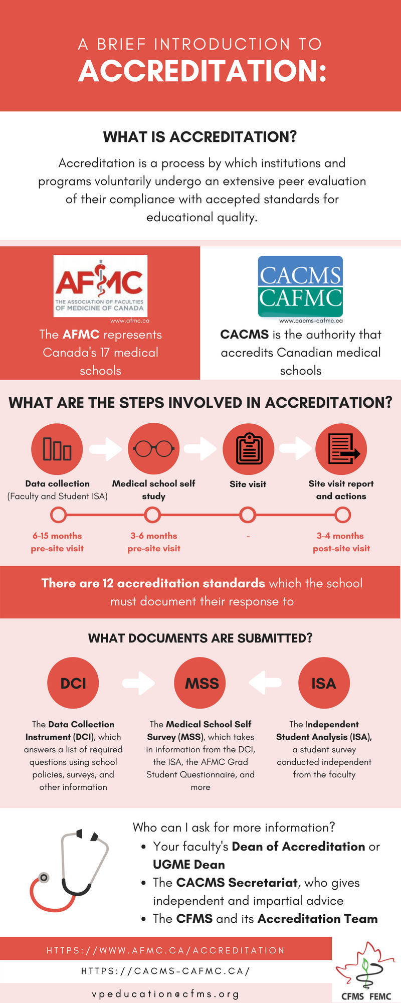 Download Accreditation Infographic